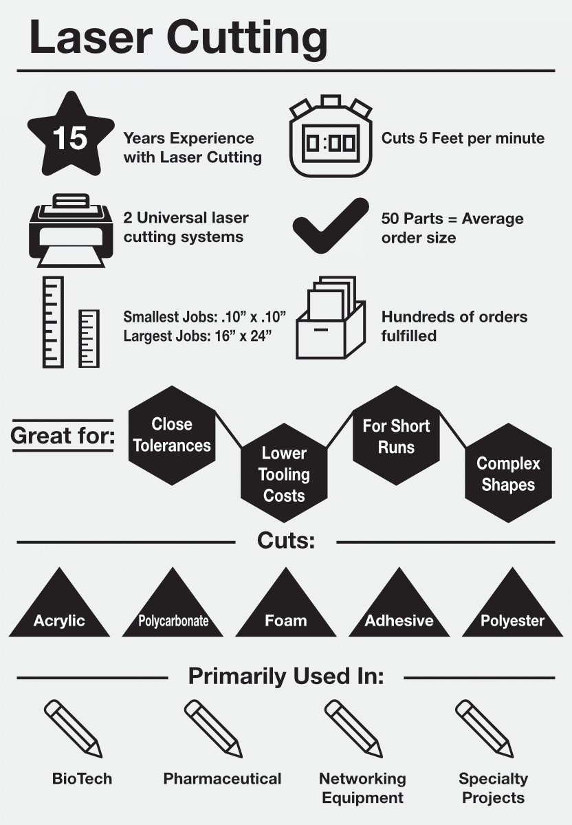Laser Cutting InfoGraphic